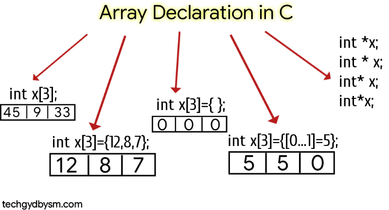 Array Declaration in C