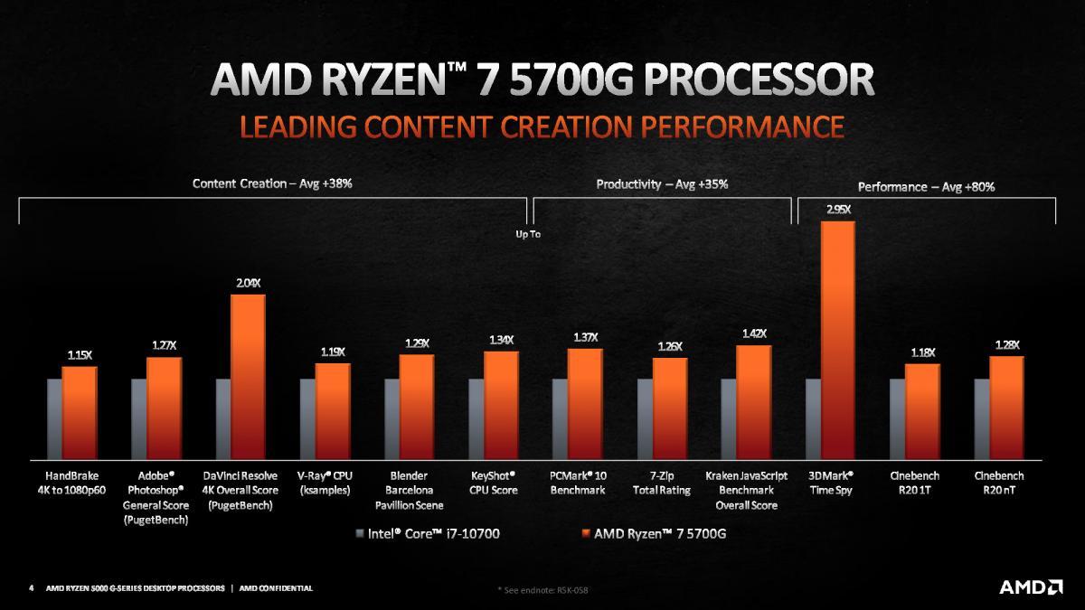 AMD Ryzen 7 5700G - Karşılaştırmalı Performans