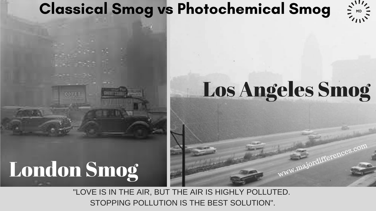 London Smog and Los Angeles Smog (Classical Smog vs Photochemical Smog)