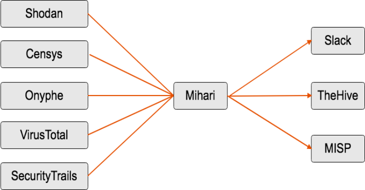 Mihari : A Helper To Run OSINT Queries & Manage Results Continuously
