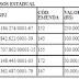 Saúde: DO do estado apresenta repasse do FES para Guamaré na ordem de R$ 250 mil reais