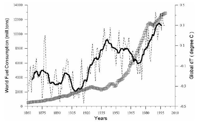 Diehard Empiricist: Global Warming Is Bunk, Part 5: No