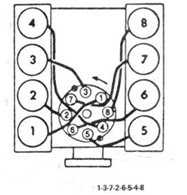ترتيب الاشعال في محرك 8سلندر
