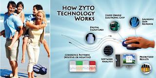 zyto technology