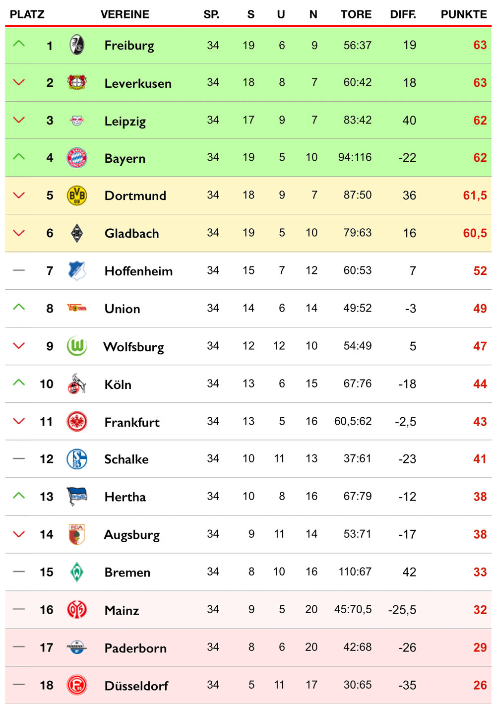 Bundesliga Zusammenfassung 34 Spieltag
