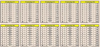Tabel perkalian 11 sampai 20