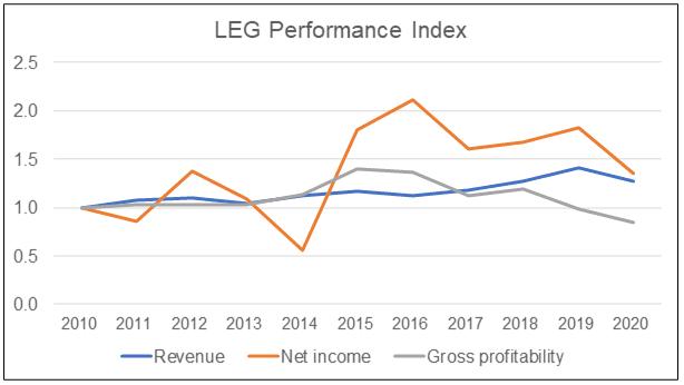 LEG Performance Index