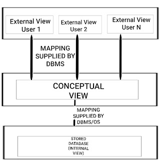 ansi sparc architecture of dbms