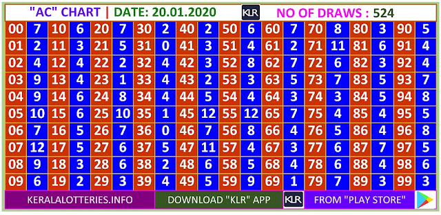 Kerala Lottery Winning Number Daily  Trending & Pending AC  chart  on  20.01.2020