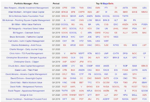 Operaciones recientes de los inversores más famosos
