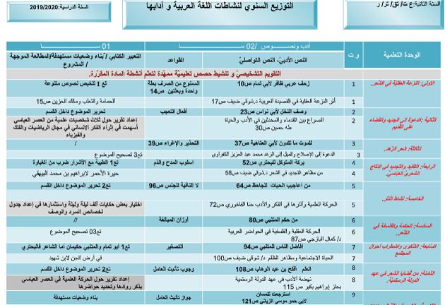 التوزيع السنوي لمادة اللغة العربية و آدابها للسنة الثانية 2 ثانوي علمي docx