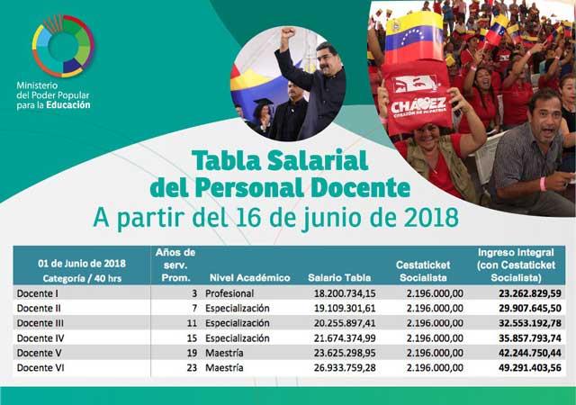 Estas son las nuevas Tablas Salariales para el personal del MPPEDUCACION a partir del 16 de junio
