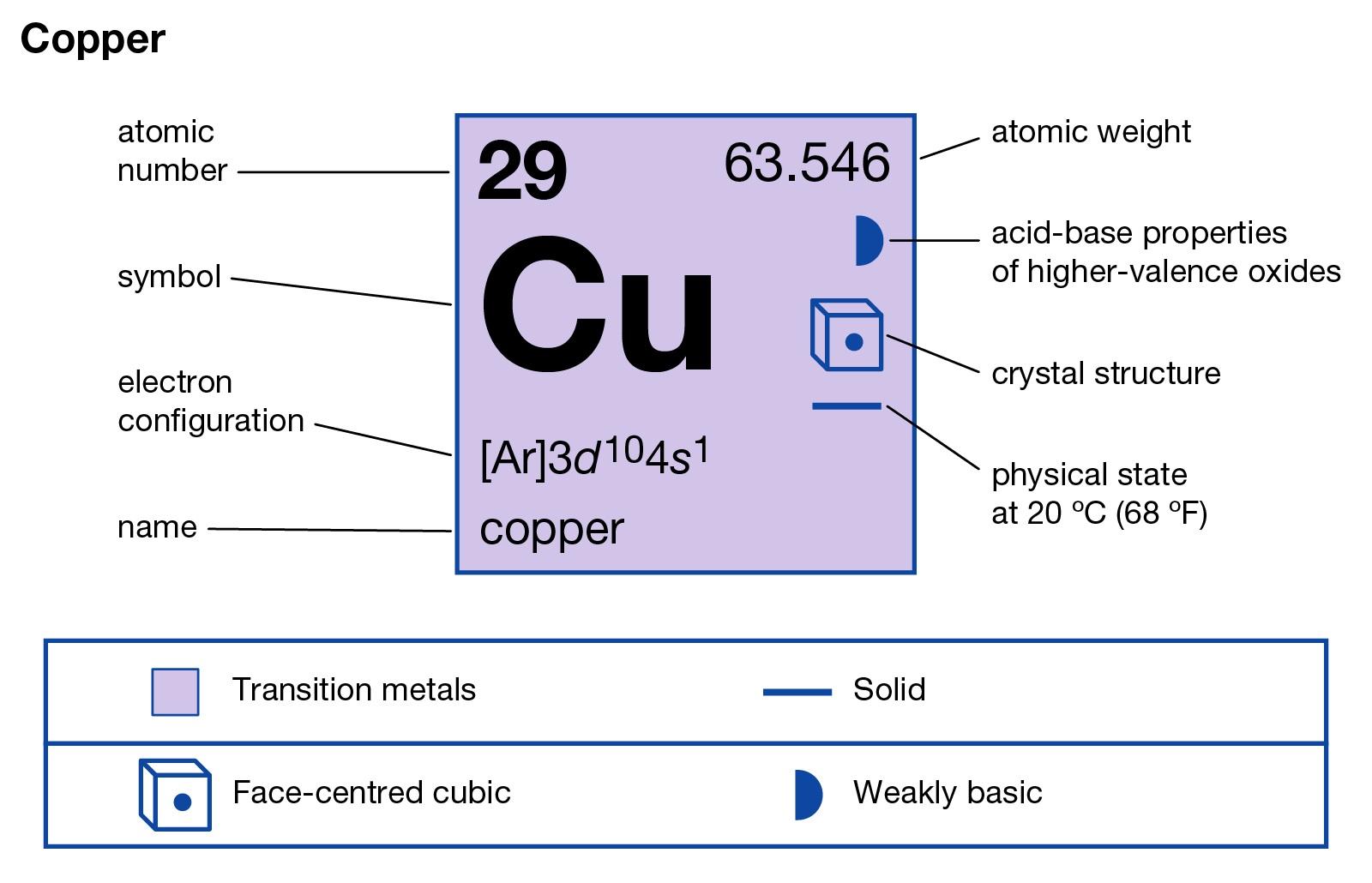 Cobre (Cu) | Ocorrência, Usos e Propriedades do Cobre