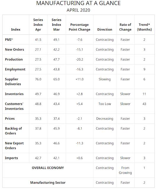 Отчет промышленного производства США за апрель 2020