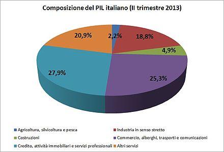 Economia Italiana in Breve: Quello che Non Vi dicono, ma TUTTi sanno