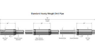 drill string design - heavy weight drill pipes selection