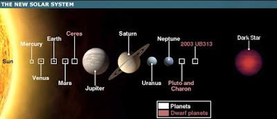 Sistema Solar binario - Hipótesis Némesis