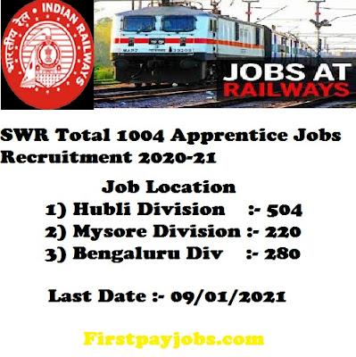 south-western-railway-recruitment-2020-21