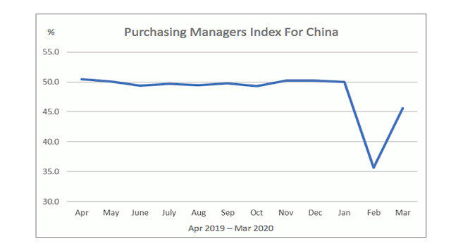 Purchasing Managers Index in China