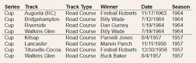 The previous most road courses the NASCAR Cup Series competed on in one season was four back in 1964 and 1957.