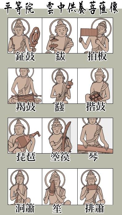 雲中供養菩薩像:鉦鼓(しょうこ)、鈸(はつ)、拍板(はくばん)、羯鼓(かっこ)、笙(しょう)、排簫(はいしょう)、琵琶(びわ)、箜篌(くご)、琴(こと)、洞簫(どうしょう)、排簫(はいしょう)