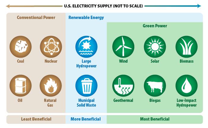 types of alternative energy pdf