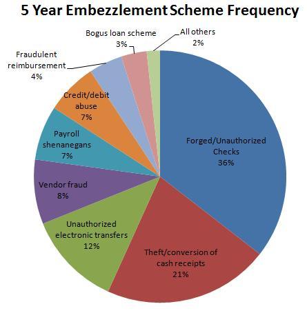 Fraud Talk: Marquet Report On Embezzlement Details Most Common Schemes