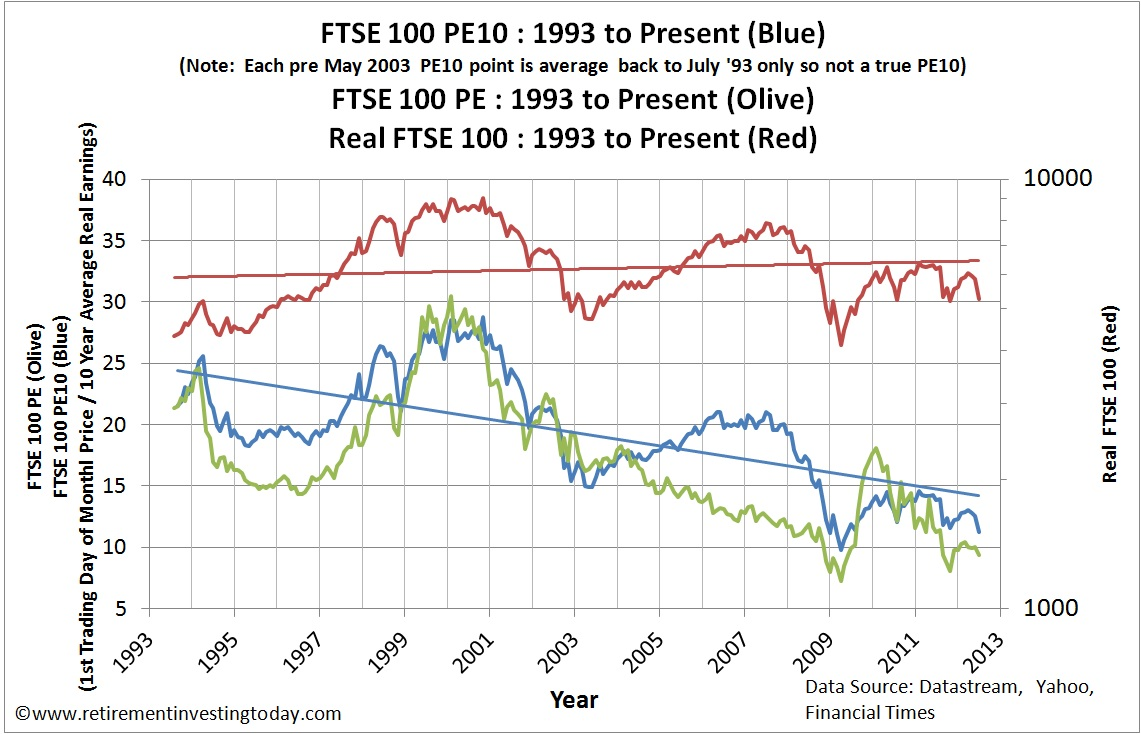 Retirement Investing Today The Ftse 100 Cyclically