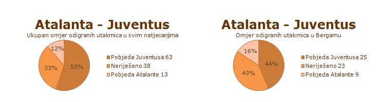 Statistika ranijih susreta Atalante i Juventusa