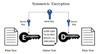 symmetric key,encryption,symmetric key cryptography,symmetric encryption,symmetric,symmetric and asymmetric key cryptography,public key cryptography,private key,public key encryption,symmetric key encryption,asymmetric key,symmetrick key encryption,asymmetric key encryption,asymmetrick key encryption,asymmetric,decryption,public key,asymmetric key algorithm,key,symmetric vs asymmetric encryption,assymetric encryption