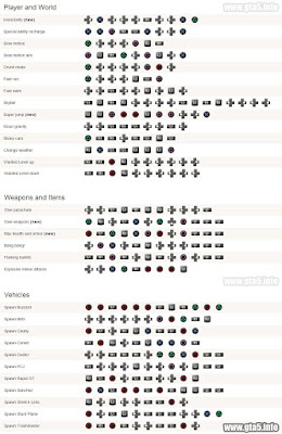 Cheat GTA 5 PS3 Paling Lengkap