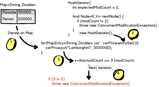 Java by examples: How Fail Fast Iterator identifies that the ... Java Iterate Map on