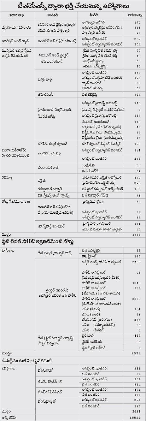 Telangana (TSPSC) 15000 Gov Jobs Notification 2017 Department Wise List & Vacancy List
