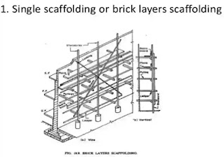 Scaffolding, Components parts scaffolding, Types of Scaffolding, Suspended Scaffolding, Steel scaffolding, Cantilever or Needle scaffolding,