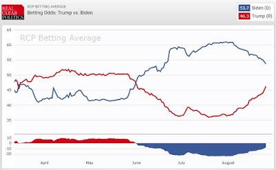 Trump vs Biden Boomerang