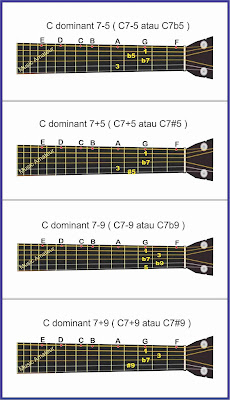 gambar altered chord pada gitar