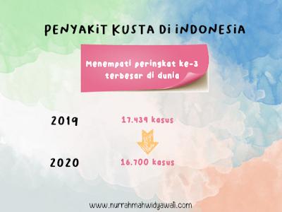 kasus kusta di indonesi