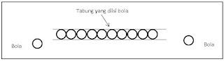 Gambar contoh gerakan elektron pada penghantar
