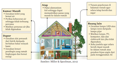 Rancangan Rumah yang Hemat Energi