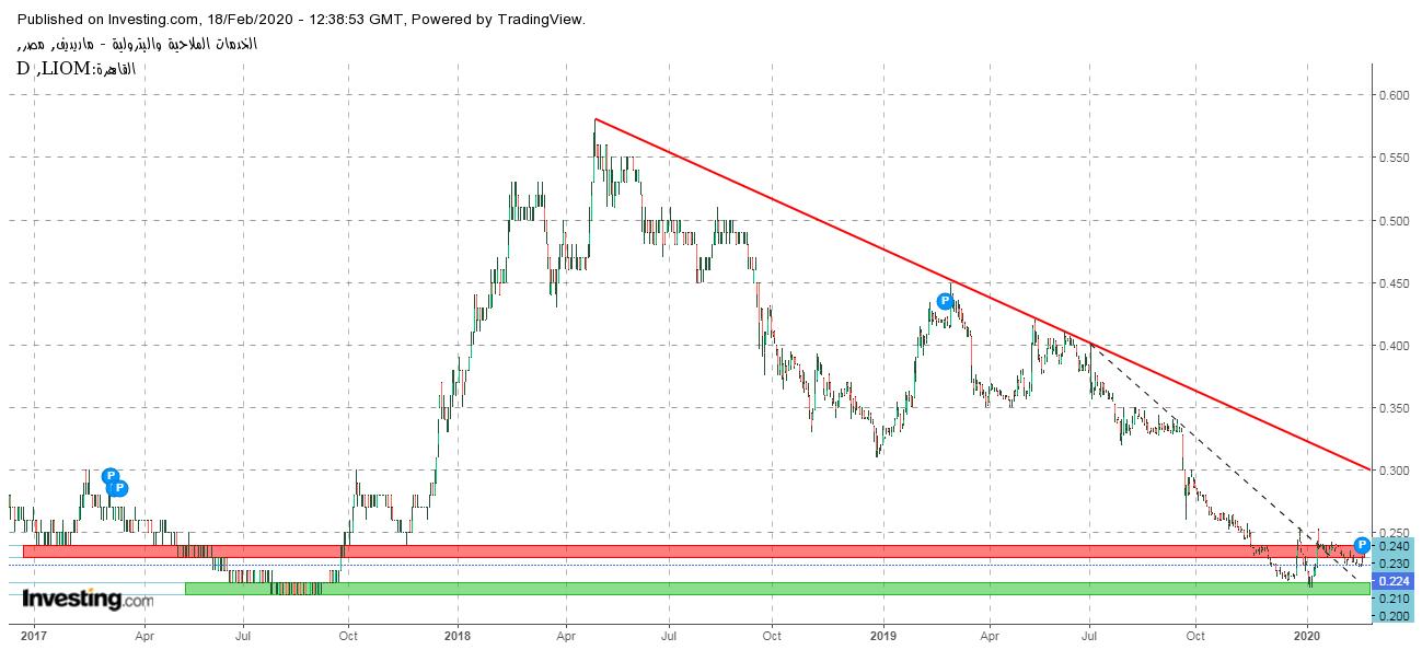 الدولار، الاسهم الدولارية، البورصة المصرية، ما هي الأسهم الدولارية في البورصة المصرية