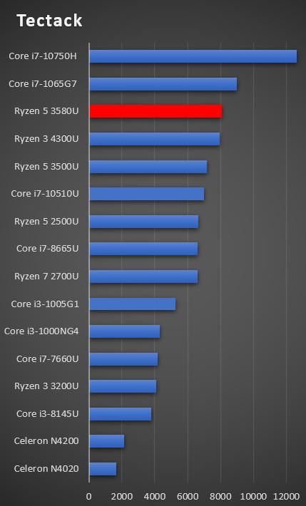 AMD Ryzen 5 3580U performance Graph