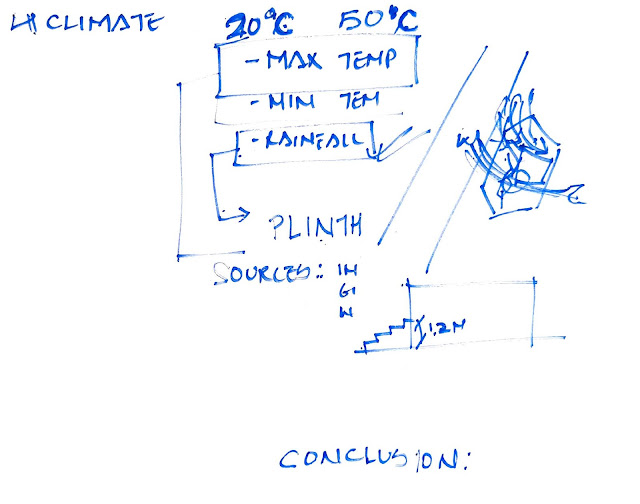 Climatology in architecture sheet