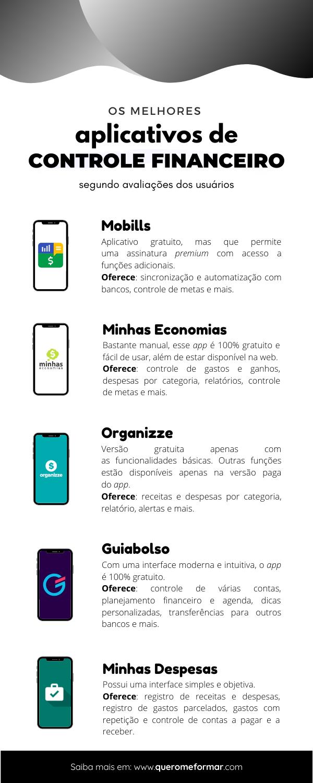 Infográfico com os Melhores Aplicativos de Controle Financeiro Pessoal Gratuitos [2020]