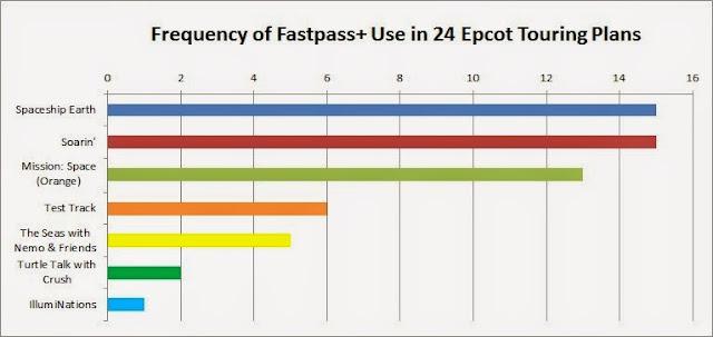 FastPass Plus para Epcot 2014