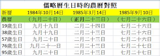 三個在 1984 和 1985 年出生的人 生日新舊曆對照例子