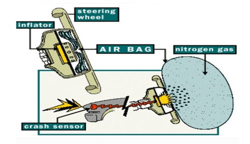 Working of an airbag