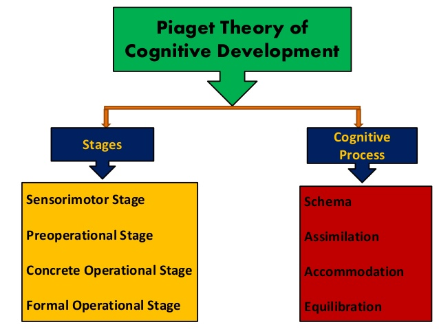 preoperational thought, jean piaget biography, formal operational thinking, object permanence piaget, formal operational thought,