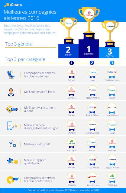 eDreams a publié son classement annuel des meilleures compagnies aériennes selon un sondage réalisé auprès de ses utilisateurs sur toute l'année dernière.