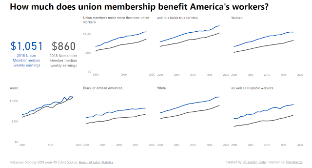 Makeover Monday: How much do unions benefit America's workers?