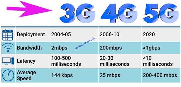 مقارنة بين 3G و 4G و 5G